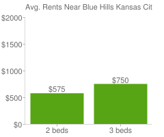 Graph of average rent prices for Blue Hills Kansas City